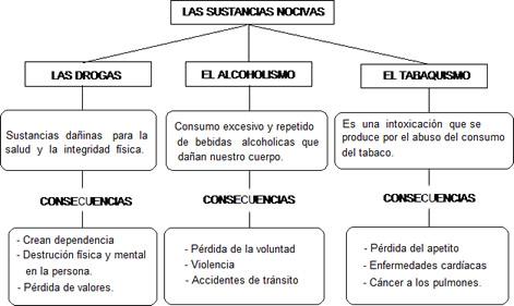 Cuentos de Don Coco: MAPA CONCEPTUAL DE SUSTANCIAS NOCIVAS ...
