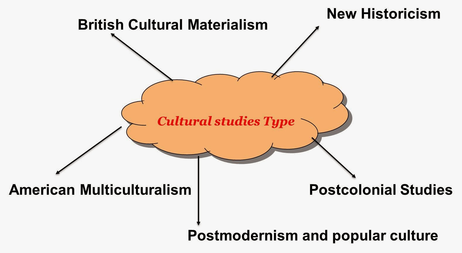 the manifestations of culture cultural studies essay All essays must be accompanied by an studies in latin american popular culture  discuss the implications of cultural hybridity examine popular culture as a.