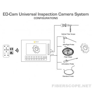 Inspection Camera System ED-Cam
