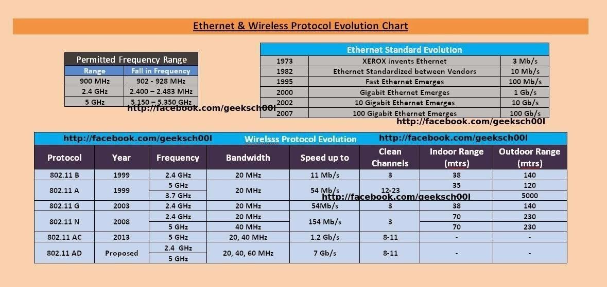 ethernet-wireless-protocol-evolution-comparison-cheat-sheet-unhappyghost-ethical-hacker-security-expert-india