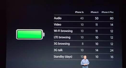 iPhone 6 ve iPhone 6 Plus'ın Özellikleri ve Fiyatı