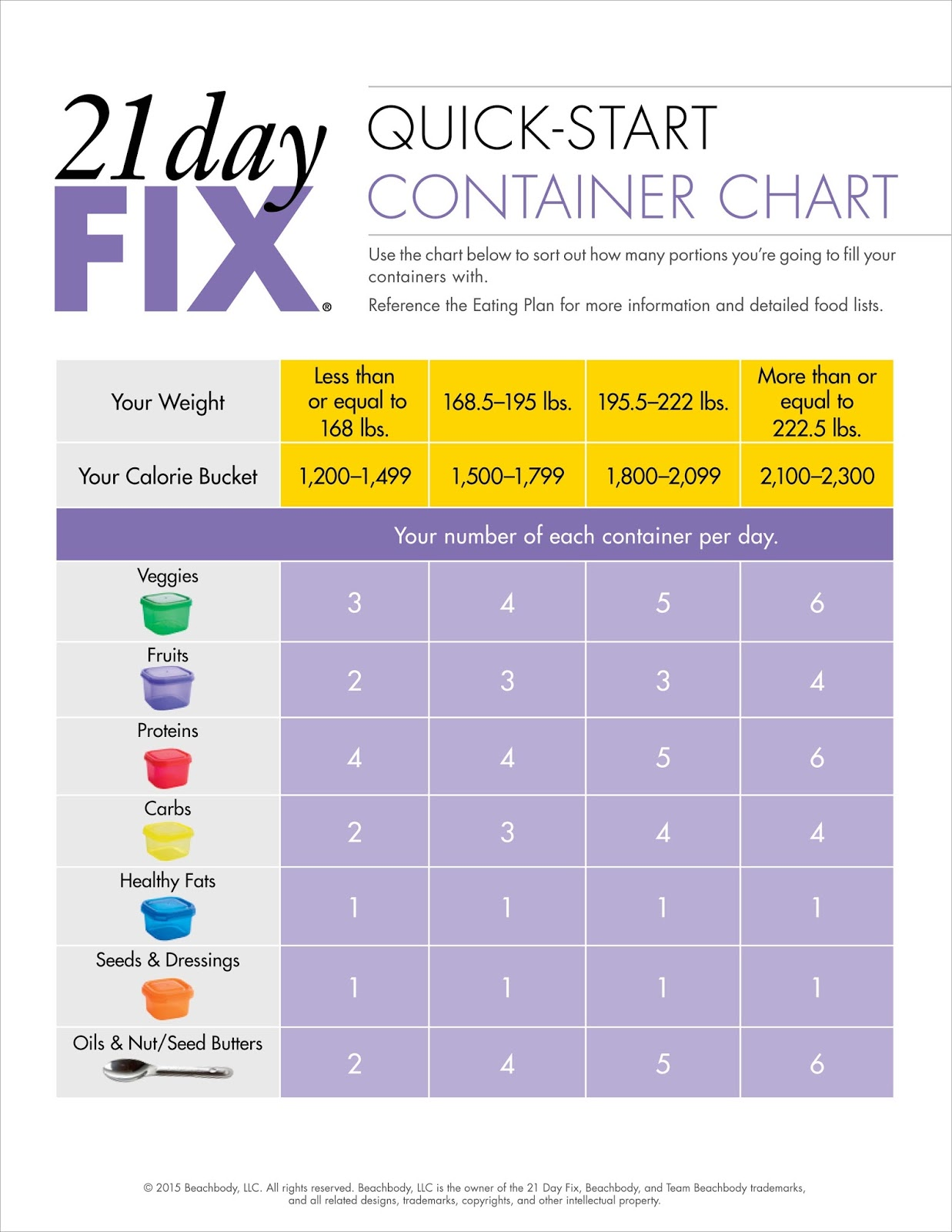 graphic about 21 Day Fix Food List Printable identified as 21 Working day Restore The Weathered Palate