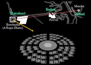 Stupa Borobudur Difungsikan sebagai Penanda Waktu