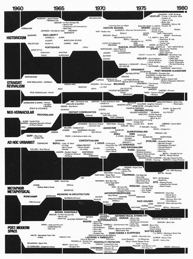 Charles jencks 39 s evolving 39 evolutionary trees 39 archiweb 3 0 for Architecture 1960