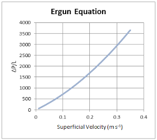 Ergun Equation