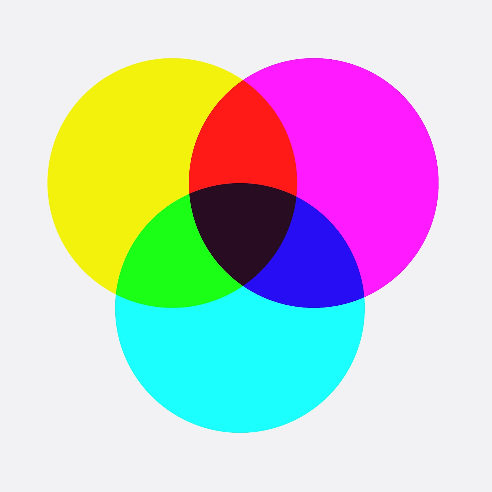 Additive and subtractive colour