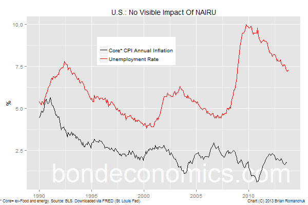 Chart: No Visible Impact Of NAIRU