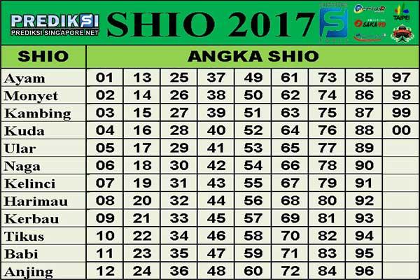 TABEL SHIO 2017