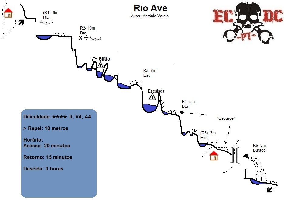 Espeleo Club Descenso de Cañones - Portugal: Rio Ave - Croqui