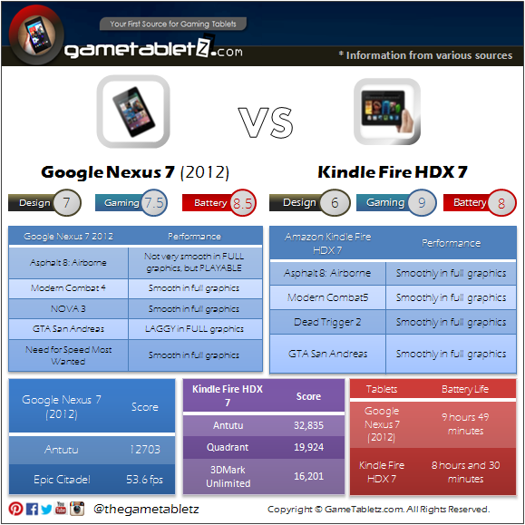 Google Nexus 7 (2012) VS Amazon Kindle Fire HDX 7 benchmarks and gaming performance