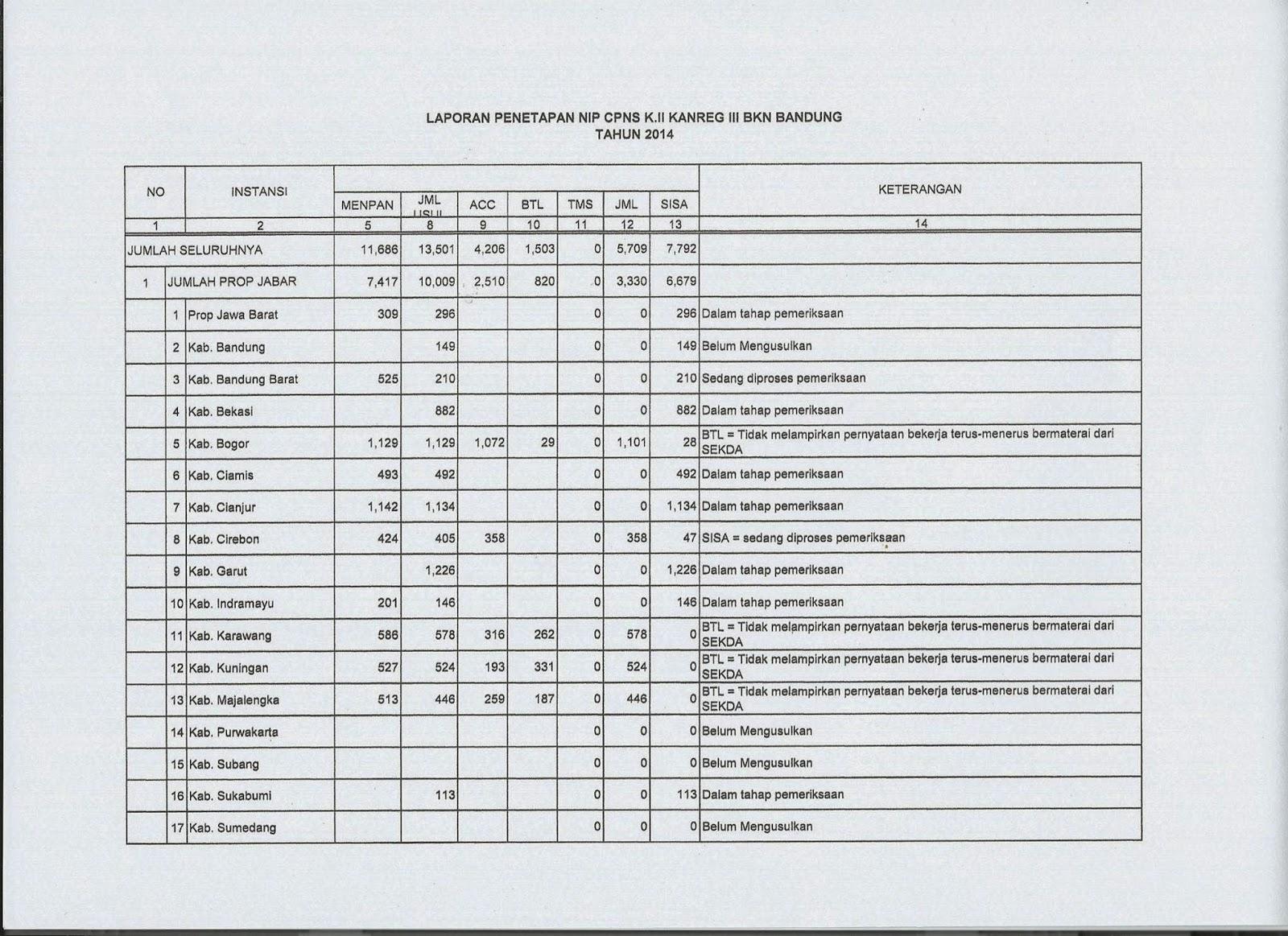 Tenaga Honorer Kategori II (K2)