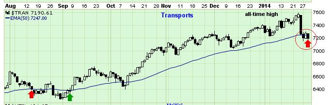 dow jones transports update