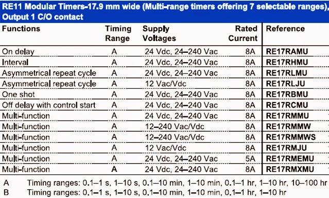 chọn Re11 modular timer
