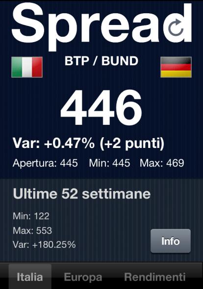 Bem informado google italia borsa italiana spread tempo for Borsa giapponese tempo reale