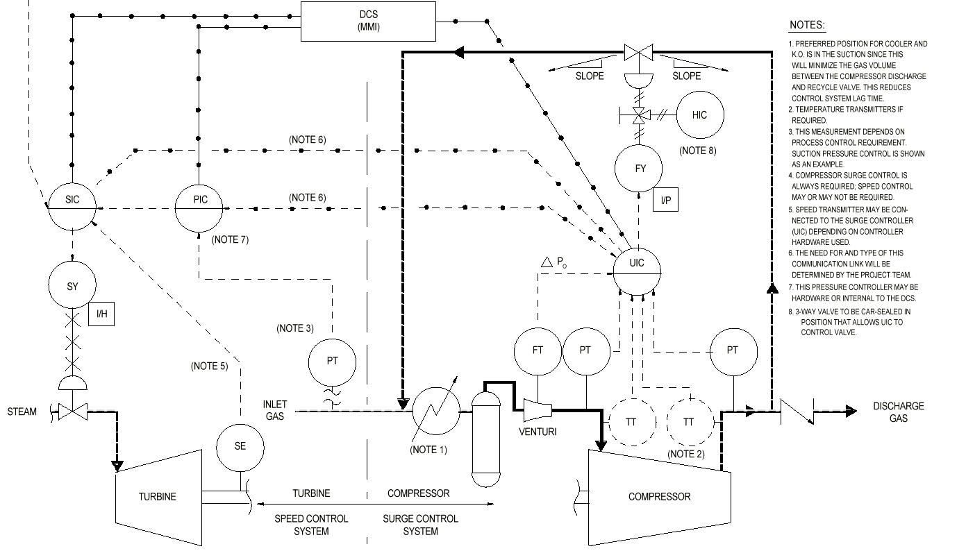 Turbine+Compressor+Control+System+Concept+%2528Typical%2529 control systems engineering design criteria august 2011 woodward 505 wiring diagram at gsmx.co