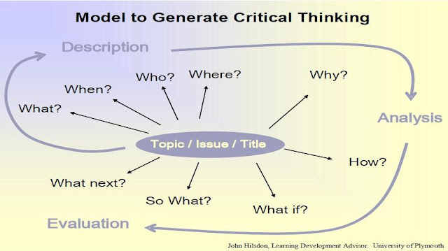 describe why critical thinking is important to the learning process Online learning critical thinking online courses critical thinking is the intellectually disciplined process of actively and why critical thinking the.