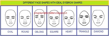 Find your Face Shape and best eyebrow shapes