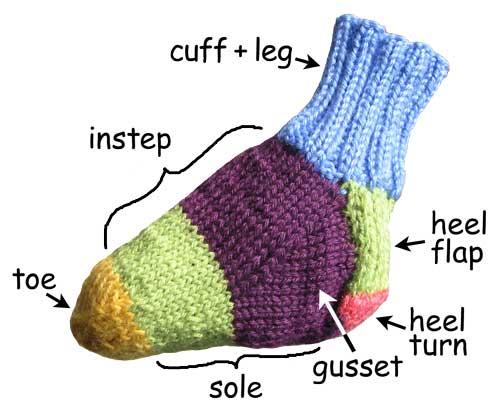 KUKUFRAKAK: anatomia de un calcetin