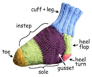 Different Knitting Patterns for Beginners - Buzzle