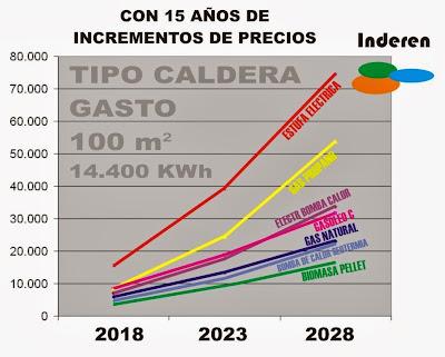 prevision de gastos de calefaccion segun tipo de instalacion