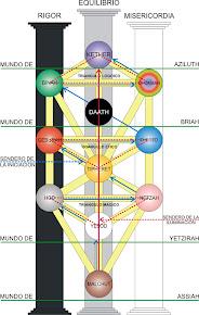 El Árbol de la Vida (tetraedros base de la vida)