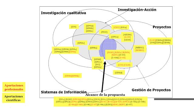Lista de publicaciones científicas y profesionales por campo de conocimiento - Christian A. Estay-Nicuclar (c)