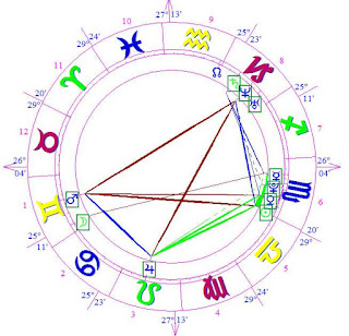 Astrology Wiki Alana Campos horoscope forecast
