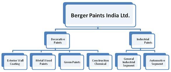Asian paints india ltd