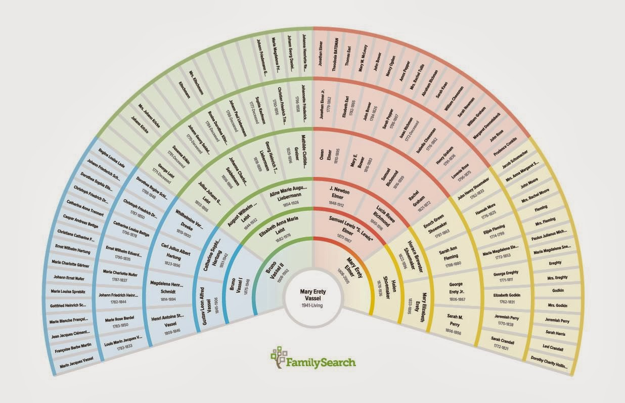 The Familyroots Organizer Color Coding System Charts