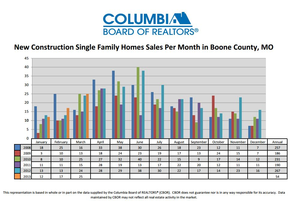 Average Cost To Build A Home In Columbia Mo