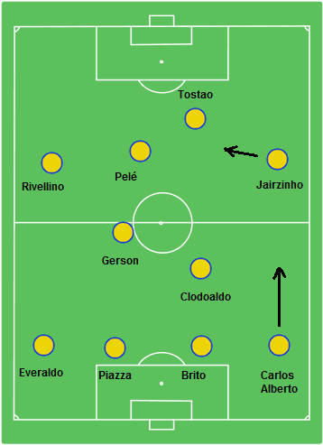 World Cup 1982 Brazil 4-2-4 / 4-2-3-1 Formation