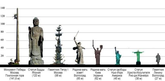 estatuas más grandes del mundo
