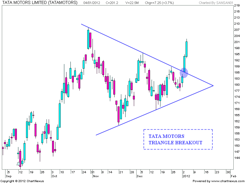 Stock market chart analysis triangle breakout tata motors for Stock price of tata motors