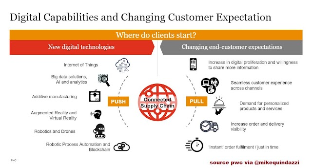 Digital capabilities and changing customer expectation