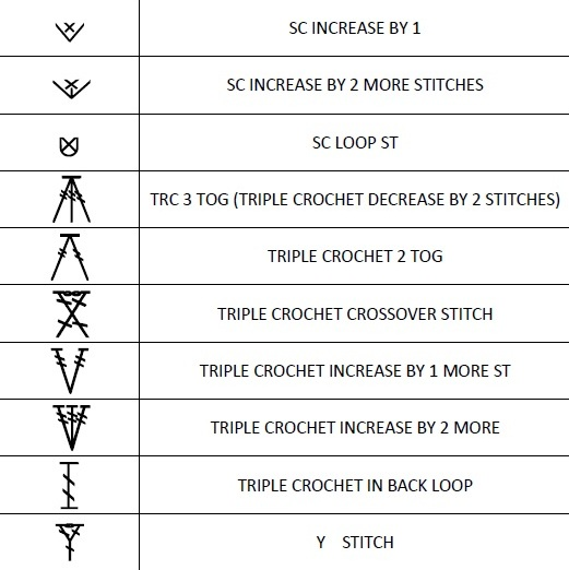 Crochet Stitches And Symbols : The One about Crochet: International Crochet Symbol