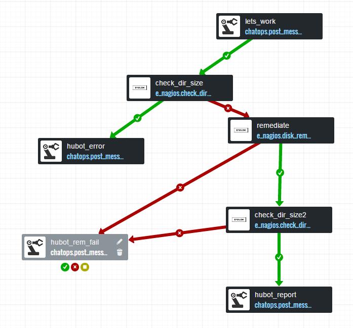 Visual Flow workflow design