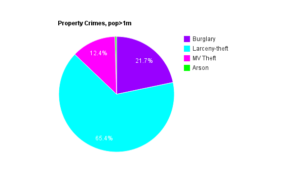 statistical analysis for property crimes Court & justice statistics  (wi justice programs statistical analysis center)  sexual assaults, hate crimes, drug arrests,.