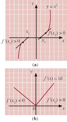 maksimum dan minimum dengan memeriksa fungsi f(x) = x3 dan f(x) = |x|