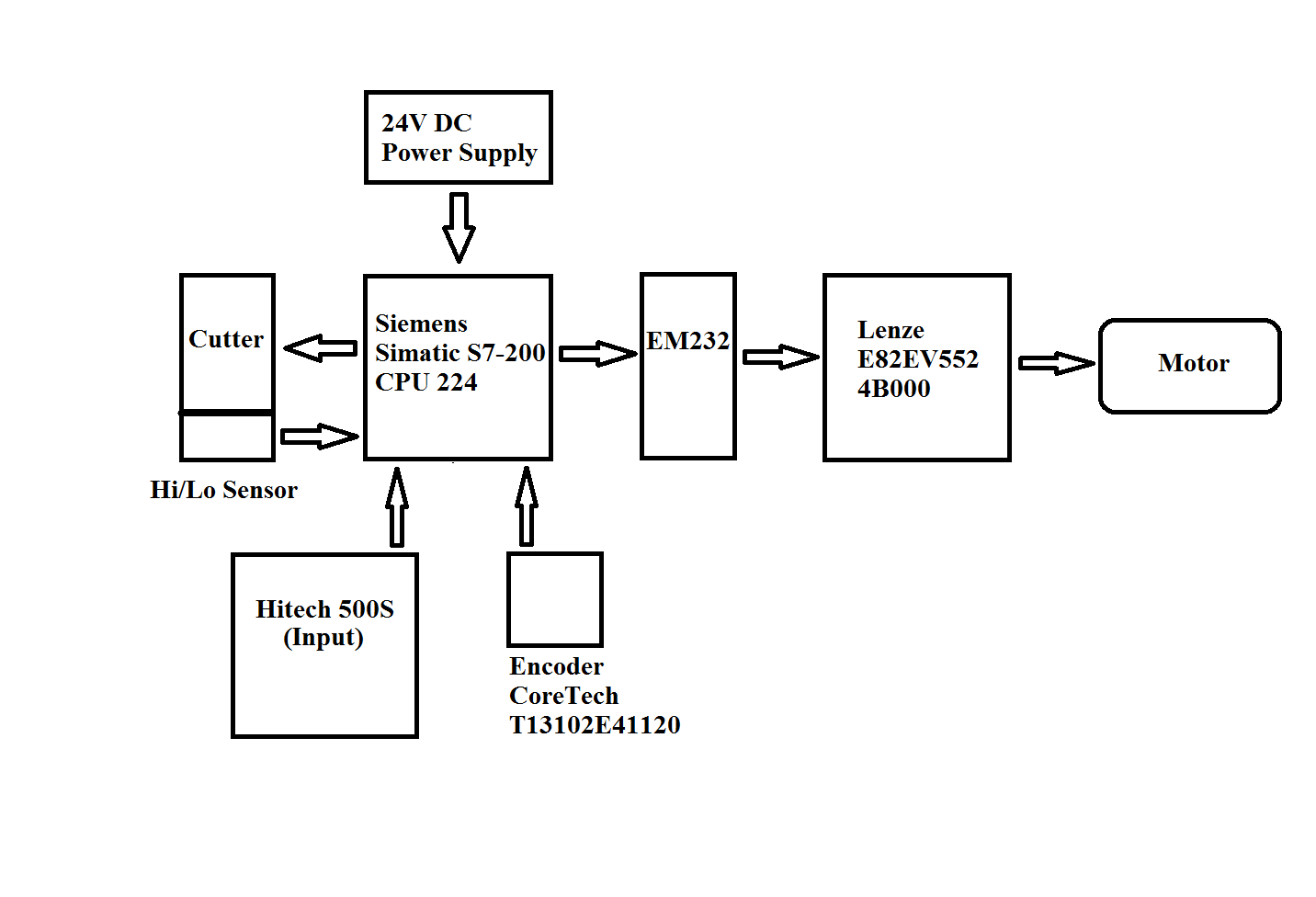 block diagram of cnc machine – comvt, Block diagram
