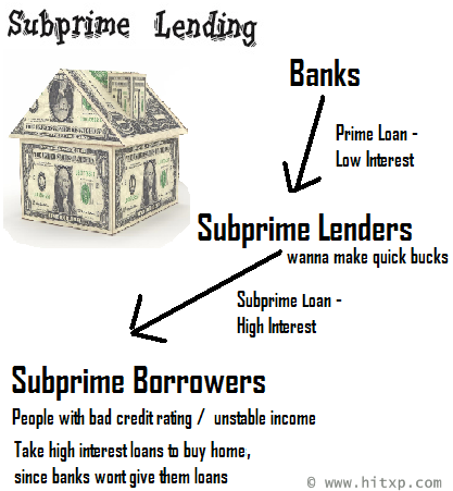 u.s sub prime crisis essay As with the other essays, i've marked words that should be deleted in red, words   (above) by the us consensus bureau shows that the share of the subprime.