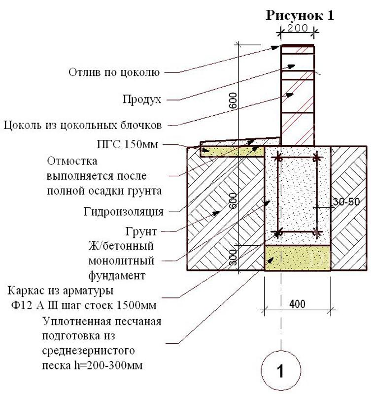 Фундамент для дома своими руками размеры 16