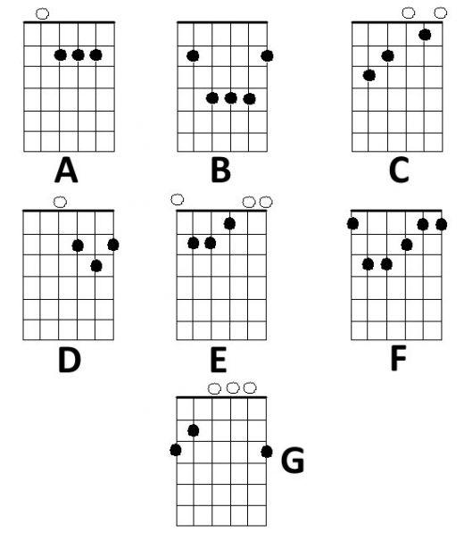 Beginning Guitar Chords: JASON: August 2011
