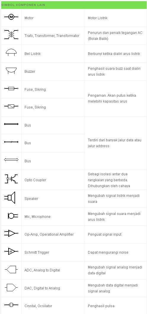 Simbol Listrik dan Simbol Elektronika