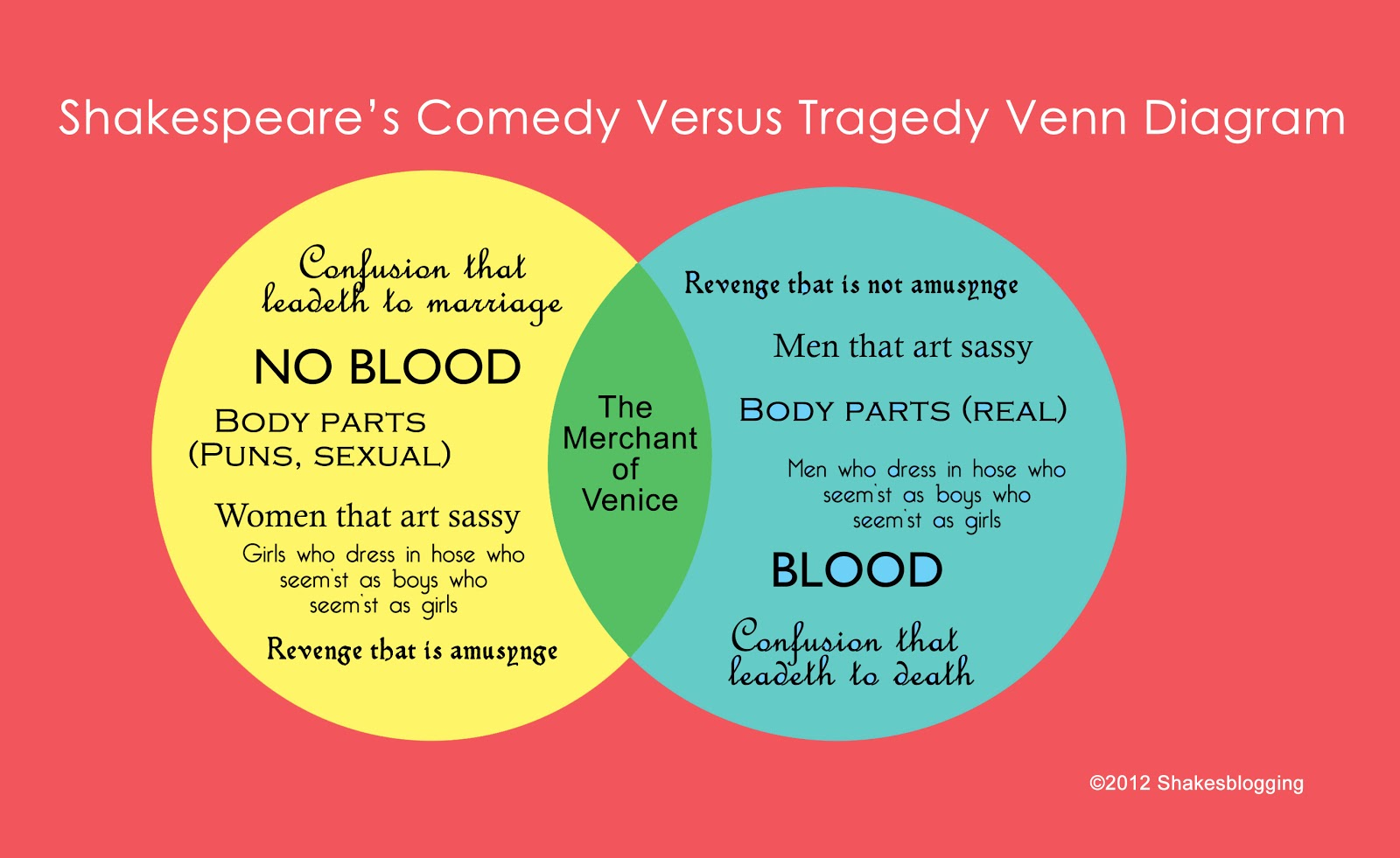 tragedy vs comedy William shakespeare's 'the merchant of venice' - comedy, tragedy or problem  play - anni st - term paper (advanced seminar) - english - literature, works.