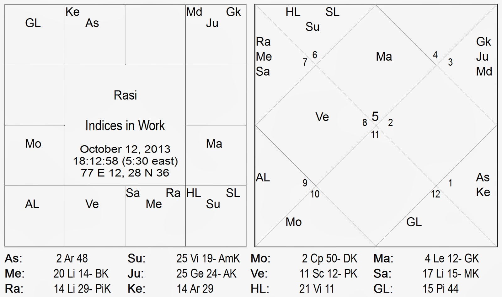 We can see that the moon is not conjoined any planet in capricorn and it does not receive any full special aspects graha d i drishti from any planet as