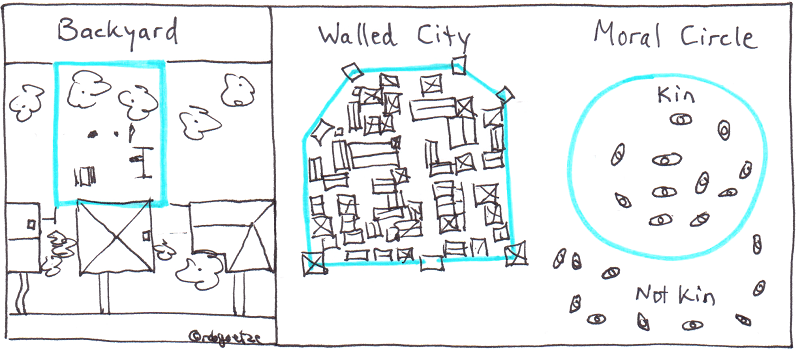 boundary diagrams: backyard, walled city, moral circle. by robg