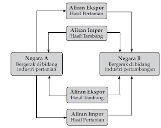 Pengertian Ekspor Impor dan Kaitannya dengan Perdagangan Internasional