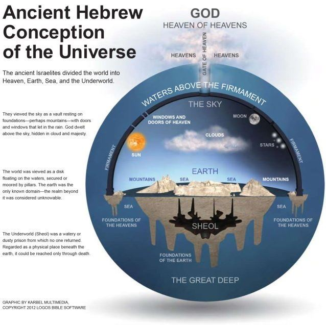 We Live In A Modern World Where Have Long Ago Abandoned This Archaic View Of The Universe As Well Many Other Outdated Superstitious And Illogical