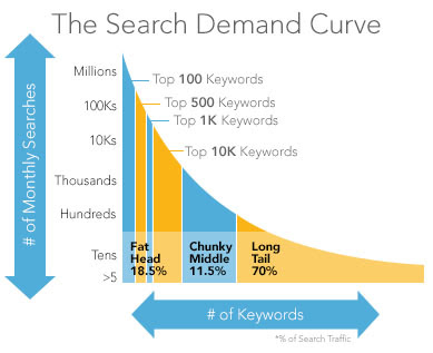 search-demand-keyword-trends