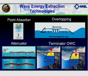 Wave Energy Extraction Technologies
